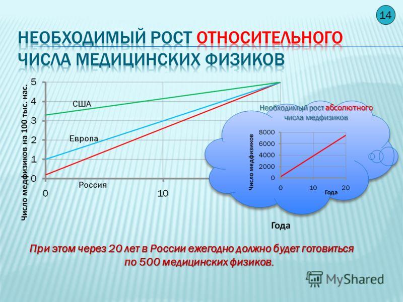 13 При этом абсолютное количество ускорителей в России должно увеличиться со 100 до 3000, т.е. 1 ускоритель будет приходиться на 50 тыс. населения. Необходимый ежегодный прирост числа ускорителей