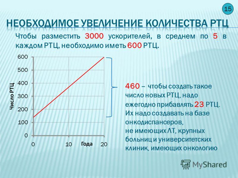 14 Необходимый рост абсолютного числа медфизиков При этом через 20 лет в России ежегодно должно будет готовиться по 500 медицинских физиков.
