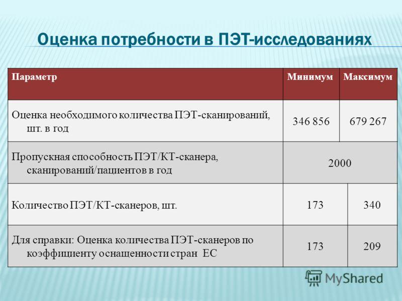Потребность стран СНГ в средствах ядерной медицины (имеется / требуется) Страна Насе-ление млн. чел. ПЭТ/КТ- сканеры ОФЭКТ- сканеры РНТ-центры/ «активные» койки Россия140,312/170140/8004(46) /50(620) Казахстан16,52/1212/622(12) /8(96) Белоруссия9,50/