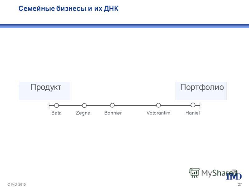 © IMD 201027 Семейные бизнесы и их ДНК ПродуктПортфолио BataZegnaBonnierVotorantimHaniel