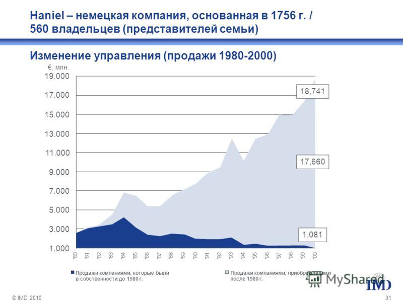 © IMD 201031 Haniel – немецкая компания, основанная в 1756 г. / 560 владельцев (представителей семьи) Изменение управления (продажи 1980-2000) 1.000 3.000 5.000 7.000 9.000 11.000 13.000 15.000 17.000 19.000, млн. 80818283848586878889 909192939495969