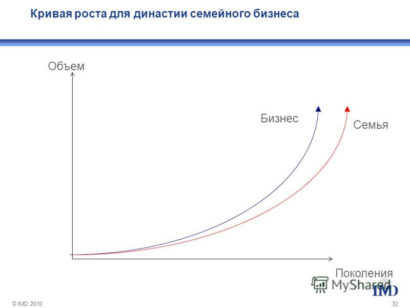 © IMD 201032 Объем Поколения Кривая роста для династии семейного бизнеса Бизнес Семья