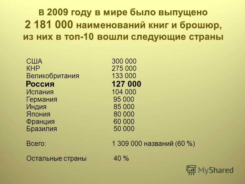 США300 000 КНР275 000 Великобритания 133 000 Россия 127 000 Испания 104 000 Германия 95 000 Индия 85 000 Япония 80 000 Франция 60 000 Бразилия 50 000 Всего:1 309 000 названий (60 %) Остальные страны 40 %