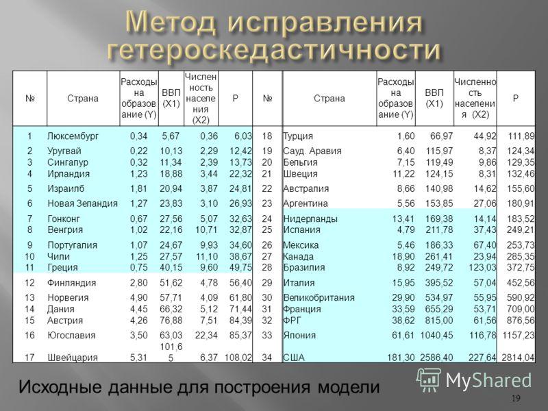 19 Страна Расходы на образов ание (Y) ВВП (X1) Числен ность населе ния (X2) РСтрана Расходы на образов ание (Y) ВВП (X1) Численно сть населени я (X2) Р 1Люксембург0,345,670,366,0318Турция1,6066,9744,92111,89 2Уругвай0,2210,132,2912,4219Сауд. Аравия6,