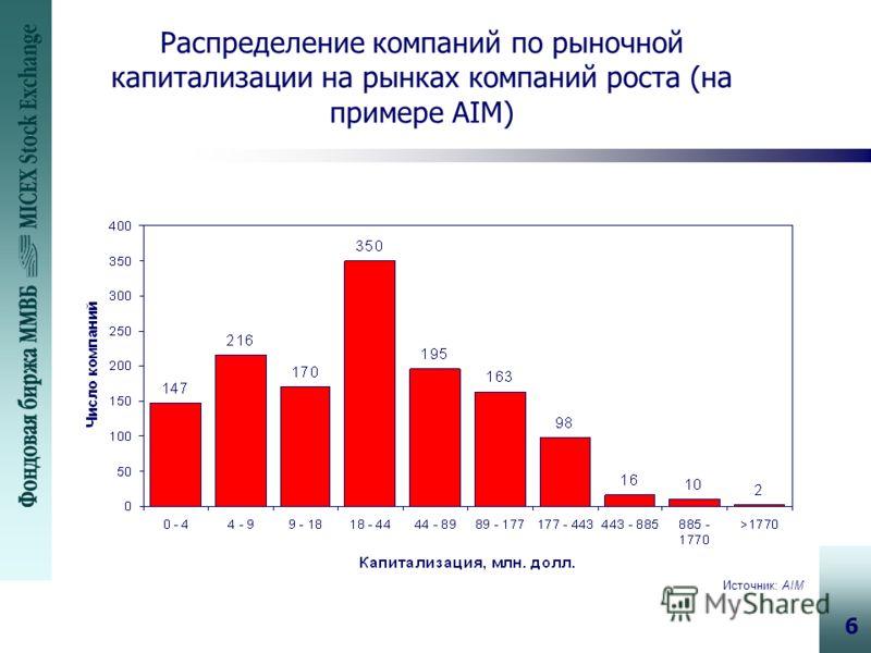 6 Распределение компаний по рыночной капитализации на рынках компаний роста (на примере AIM) Источник: AIM