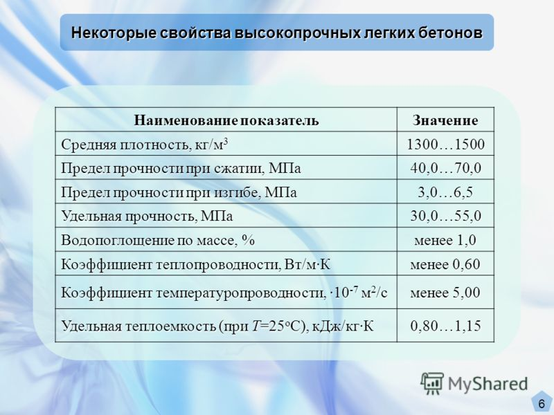 Наименование показатель Значение Средняя плотность, кг/м 3 1300…1500 Предел прочности при сжатии, МПа 40,0…70,0 Предел прочности при изгибе, МПа 3,0…6,5 Удельная прочность, МПа 30,0…55,0 Водопоглощение по массе, % менее 1,0 Коэффициент теплопроводнос