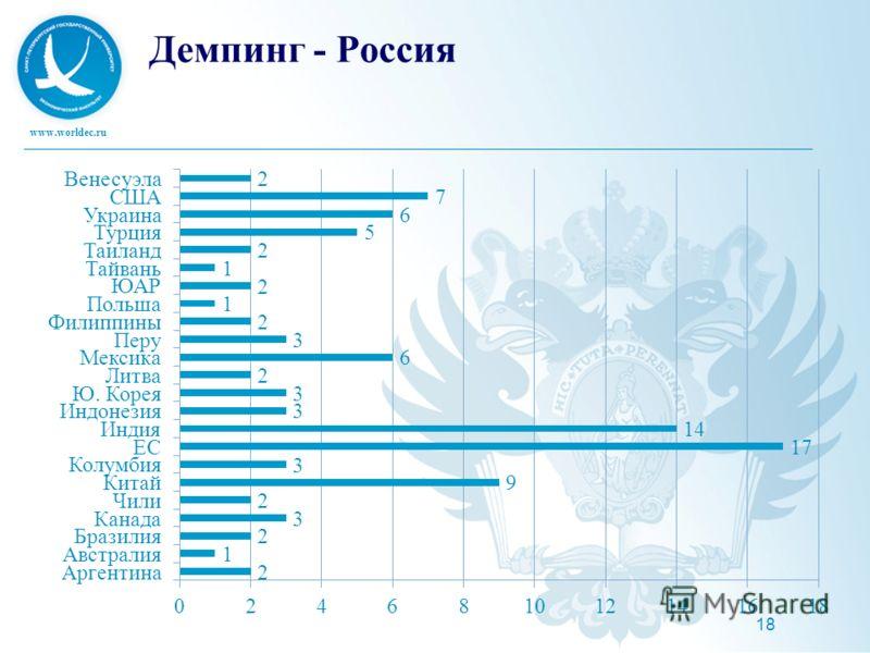 www.worldec.ru 18 Демпинг - Россия