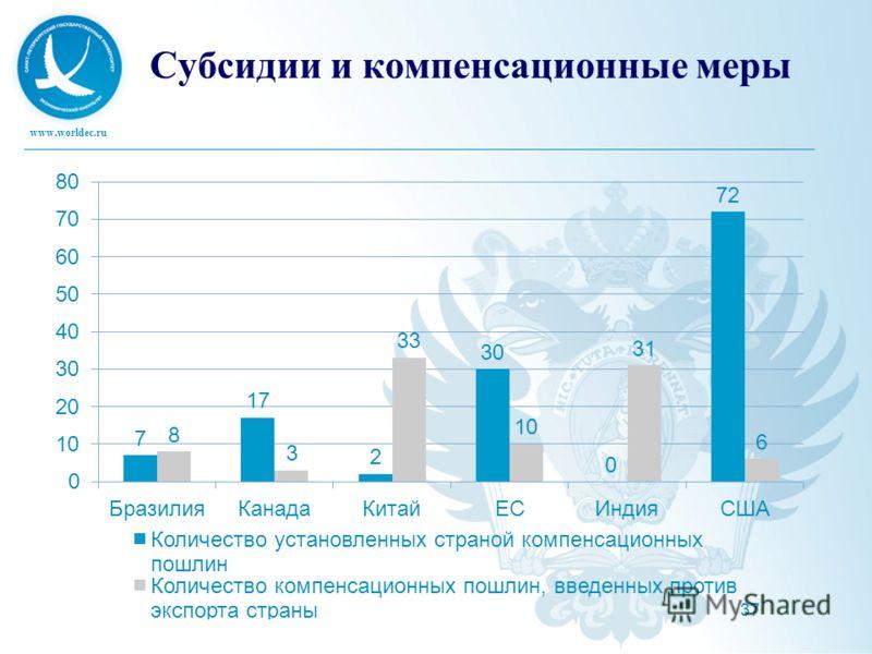www.worldec.ru 37 Субсидии и компенсационные меры