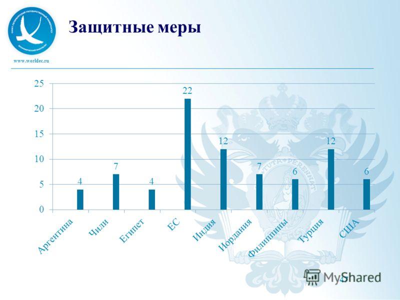 www.worldec.ru 47 Защитные меры