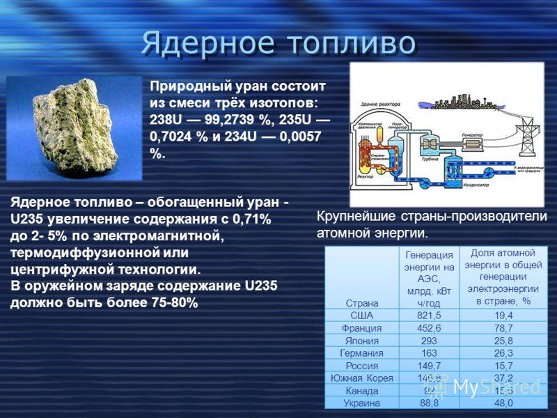Ядерное топливо Крупнейшие страны-производители атомной энергии. Природный уран состоит из смеси трёх изотопов: 238U 99,2739 %, 235U 0,7024 % и 234U 0,0057 %. Ядерное топливо – обогащенный уран - U235 увеличение содержания с 0,71% до 2- 5% по электро