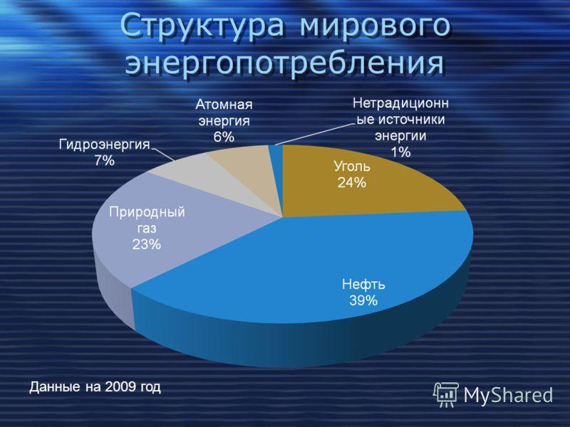 Структура мирового энергопотребления Данные на 2009 год