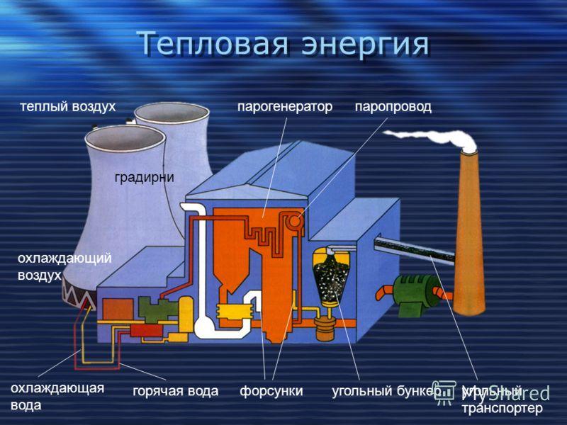Тепловая энергия теплый воздух градирни охлаждающий воздух охлаждающая вода горячая водафорсункиугольный бункер угольный транспортер парогенераторпаропровод