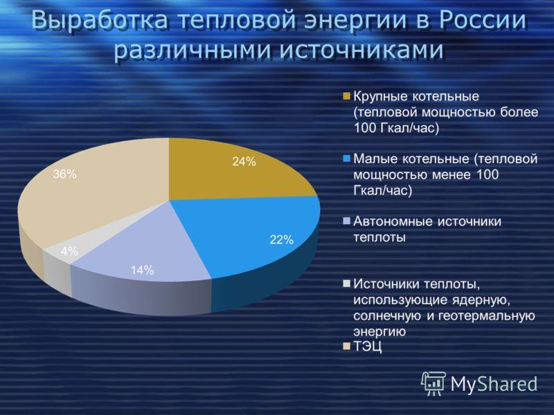 Выработка тепловой энергии в России различными источниками