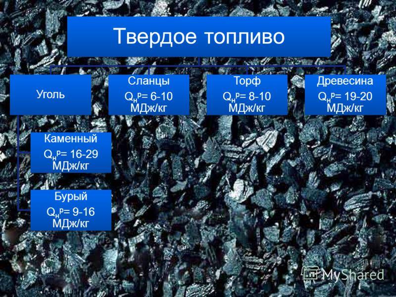 Твердое топливо Уголь Каменный Qн р = 16-29 МДж/кг Бурый Qн р = 9-16 МДж/кг Сланцы Qн р = 6-10 МДж/кг Торф Qн р = 8-10 МДж/кг Древесина Qн р = 19-20 МДж/кг
