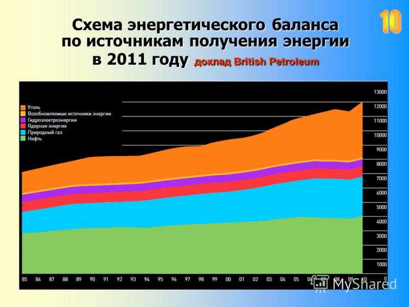 Схема энергетического баланса по источникам получения энергии в 2011 году доклад British Petroleum