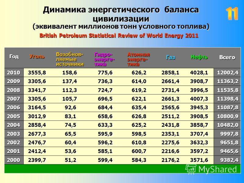 Динамика энергетического баланса цивилизации (эквивалент миллионов тонн условного топлива) British Petroleum Statistical Review of World Energy 2011 ГодУголь Возобнов- Возобнов- ляемые ляемые источники источники Гидро- Гидро- энерге- энерге- тика тик