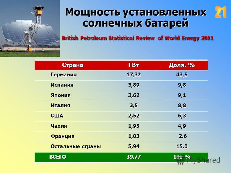 Мощность установленных солнечных батарей British Petroleum Statistical Review of World Energy 2011 СтранаГВт Доля, % Германия Германия17,3243,5 Испания Испания 3,89 9,8 Япония Япония 3,62 9,1 Италия Италия3,58,8 США США2,526,3 Чехия Чехия1,954,9 Фран