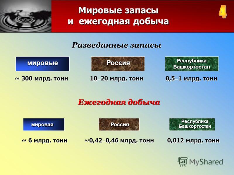 мировыеРоссия РеспубликаБашкортостан ~ 300 млрд. тонн 10 20 млрд. тонн 0,5 1 млрд. тонн Разведанные запасы Ежегодная добыча мироваяРоссия РеспубликаБашкортостан ~ 6 млрд. тонн ~0,42 0,46 млрд. тонн 0,012 млрд. тонн Мировые запасы и ежегодная добыча