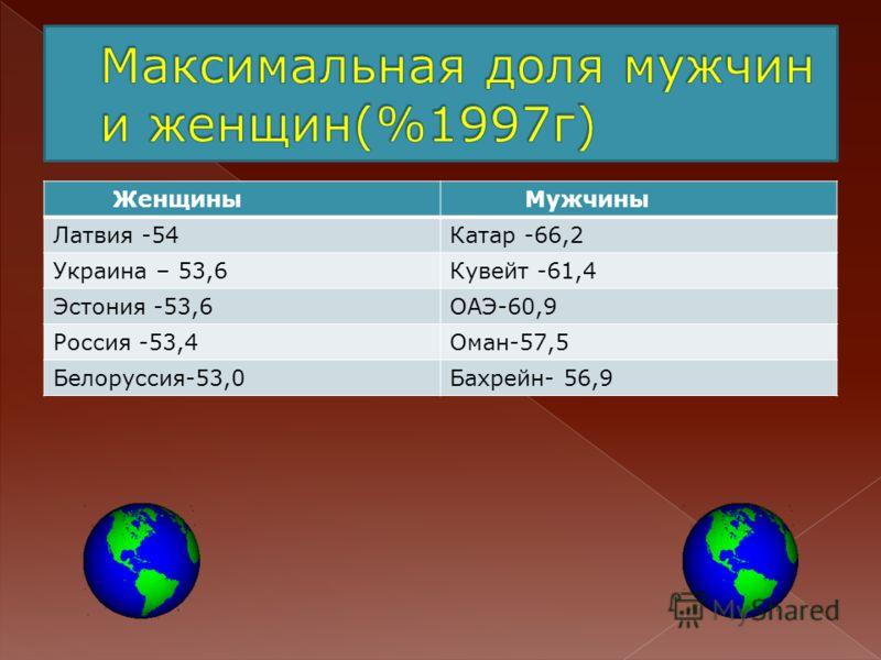 Женщины Мужчины Латвия -54Катар -66,2 Украина – 53,6Кувейт -61,4 Эстония -53,6ОАЭ-60,9 Россия -53,4Оман-57,5 Белоруссия-53,0Бахрейн- 56,9
