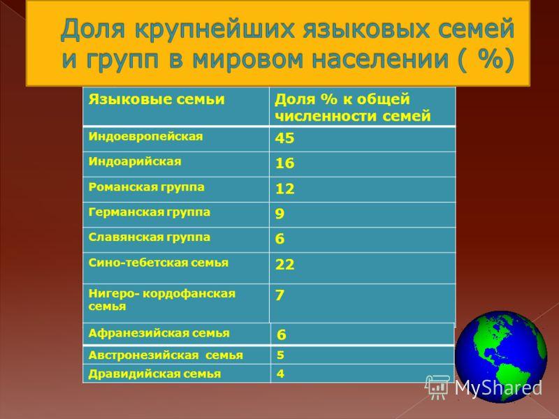 Языковые семьиДоля % к общей численности семей Индоевропейская 45 Индоарийская 16 Романская группа 12 Германская группа 9 Славянская группа 6 Сино-тебетская семья 22 Нигеро- кордофанская семья 7 Афранезийская семья 6 Австронезийская семья5 Дравидийск