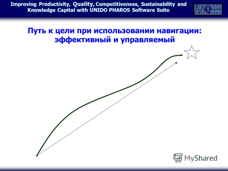 Improving Productivity, Quality, Competitiveness, Sustainability and Knowledge Capital with UNIDO PHAROS Software Suite Путь к цели при использовании навигации: эффективный и управляемый