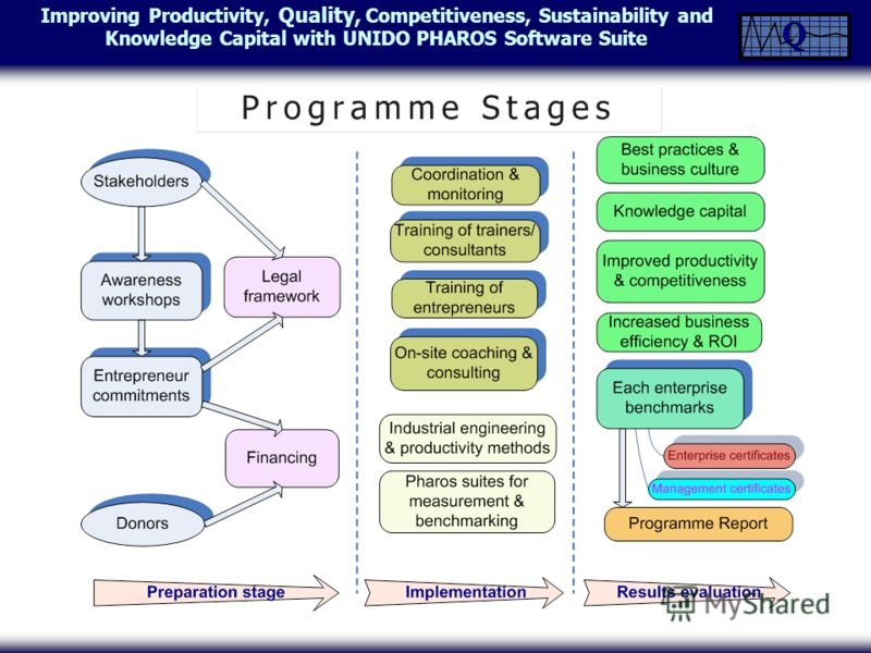 Improving Productivity, Quality, Competitiveness, Sustainability and Knowledge Capital with UNIDO PHAROS Software Suite