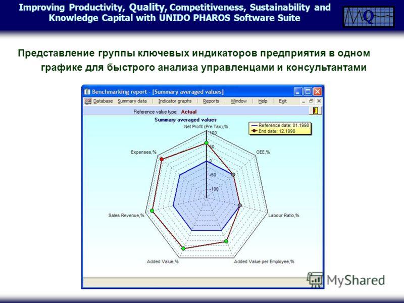 Improving Productivity, Quality, Competitiveness, Sustainability and Knowledge Capital with UNIDO PHAROS Software Suite Представление группы ключевых индикаторов предприятия в одном графике для быстрого анализа управленцами и консультантами
