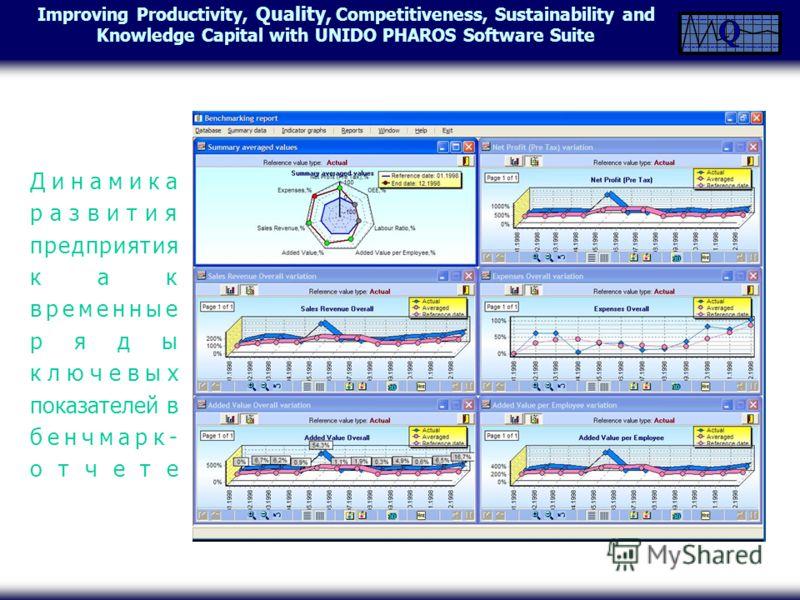 Improving Productivity, Quality, Competitiveness, Sustainability and Knowledge Capital with UNIDO PHAROS Software Suite Динамика развития предприятия как временные ряды ключевых показателей в бенчмарк- отчете