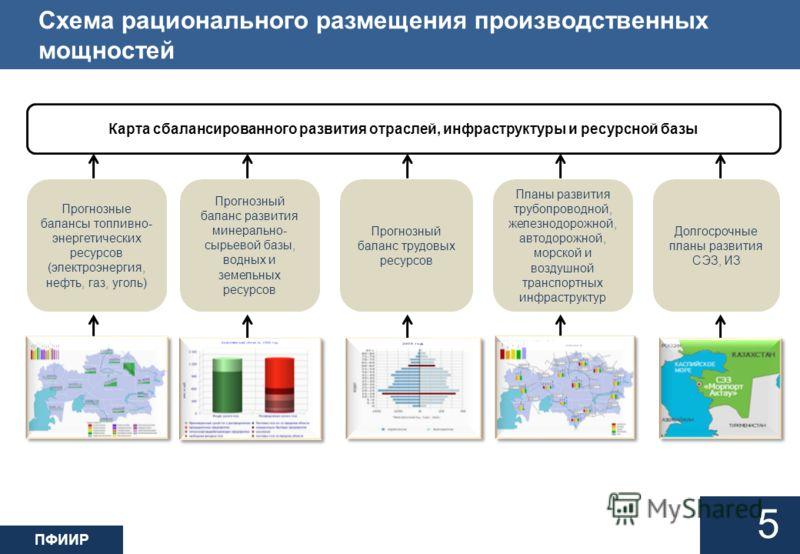 ПФИИР Схема рационального размещения производственных мощностей 5 Карта сбалансированного развития отраслей, инфраструктуры и ресурсной базы Прогнозные балансы топливно- энергетических ресурсов (электроэнергия, нефть, газ, уголь) Прогнозный баланс тр