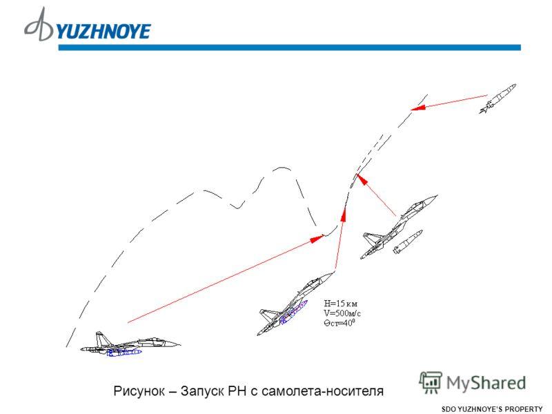 Рисунок – Запуск РН с самолета-носителя SDO YUZHNOYES PROPERTY