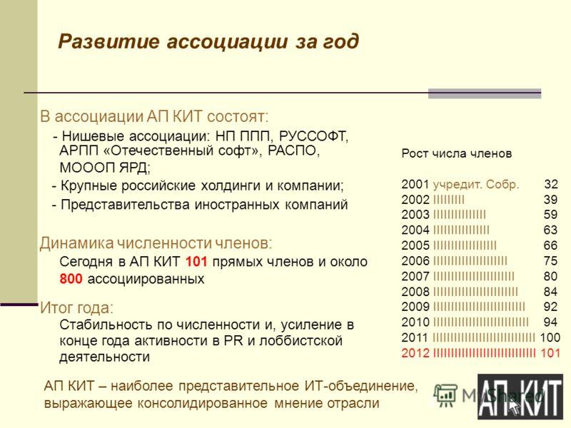 2 Развитие ассоциации за год В ассоциации АП КИТ состоят: - Нишевые ассоциации: НП ППП, РУССОФТ, АРПП «Отечественный софт», РАСПО, МОООП ЯРД; - Крупные российские холдинги и компании; - Представительства иностранных компаний Динамика численности член
