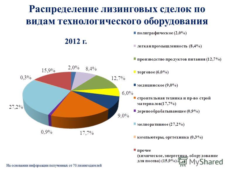 Распределение лизинговых сделок по видам технологического оборудования 2012 г. 2012 г. На основании информации полученных от 70 лизингодателей