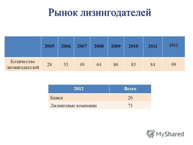Рынок лизингодателей 2005200620072008200920102011 2012 Количество лизингодателей 2833496486838499 2012Всего Банки2626 Лизинговые компании73