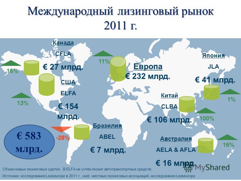 США ELFA 154 млрд. Европа 232 млрд. Япония JLA 41 млрд. Объем новых лизинговых сделок. В ELFA не учтён лизинг автотранспортных средств. Источник: исследования Leaseurope в 2011 г., инф. местных лизинговых ассоциаций, исследования Leaseurope. Бразилия