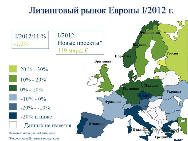 І/2012 Новые проекты* 119 млрд. Источник: Ассоциация Leaseurope. *Информация 28 членов ассоциации. І/2012/11 % -1.0% 0% - 10% 10% - 20% -20% и ниже -10% - 0% -20% - -10% Лизинговый рынок Европы І/2012 г. 20 % - 30% Испания Франция Италия Германия Бри