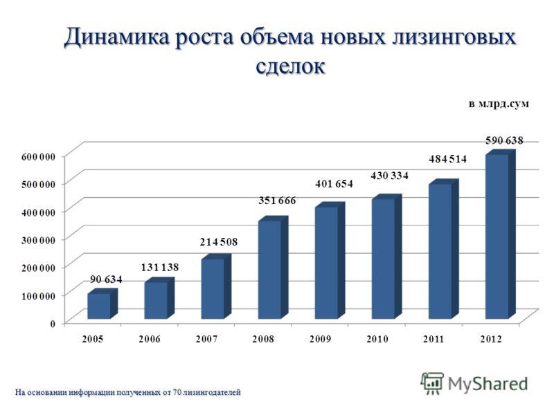 Динамика роста объема новых лизинговых сделок в млрд.сум На основании информации полученных от 70 лизингодателей