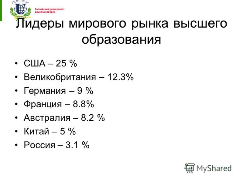Лидеры мирового рынка высшего образования США – 25 % Великобритания – 12.3% Германия – 9 % Франция – 8.8% Австралия – 8.2 % Китай – 5 % Россия – 3.1 %