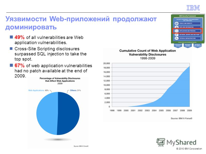 © 2010 IBM Corporation Уязвимости Web-приложений продолжают доминировать 49% of all vulnerabilities are Web application vulnerabilities. Cross-Site Scripting disclosures surpassed SQL injection to take the top spot. 67% of web application vulnerabili