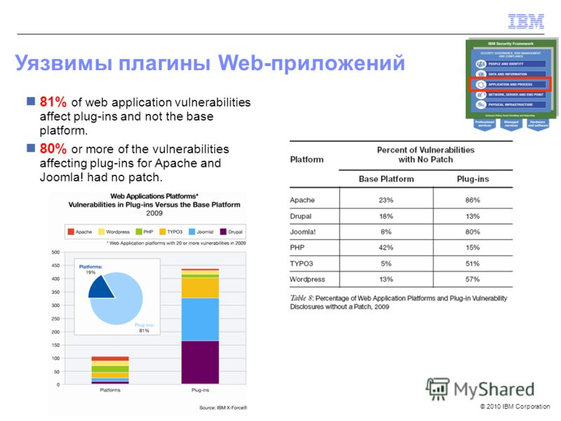 © 2010 IBM Corporation Уязвимы плагины Web-приложений 81% of web application vulnerabilities affect plug-ins and not the base platform. 80% or more of the vulnerabilities affecting plug-ins for Apache and Joomla! had no patch.
