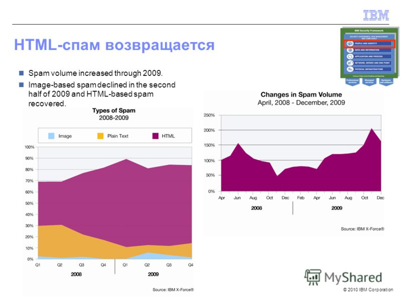 © 2010 IBM Corporation HTML-спам возвращается Spam volume increased through 2009. Image-based spam declined in the second half of 2009 and HTML-based spam recovered.
