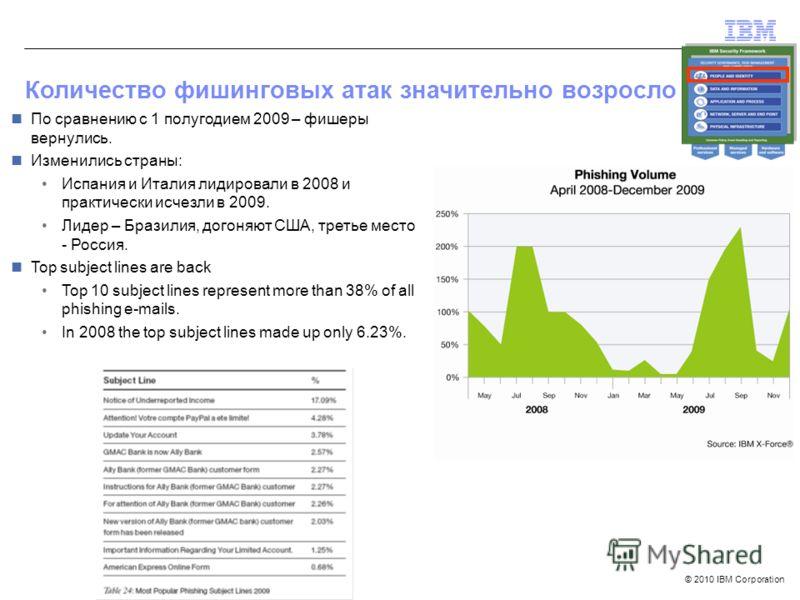 © 2010 IBM Corporation Количество фишинговых атак значительно возросло По сравнению с 1 полугодием 2009 – фишеры вернулись. Изменились страны: Испания и Италия лидировали в 2008 и практически исчезли в 2009. Лидер – Бразилия, догоняют США, третье мес