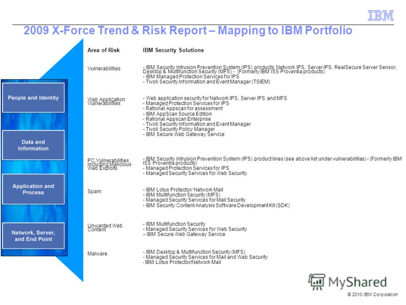 © 2010 IBM Corporation 2009 X-Force Trend & Risk Report – Mapping to IBM Portfolio Area of RiskIBM Security Solutions Vulnerabilities - IBM Security Intrusion Prevention System (IPS) products: Network IPS, Server IPS, RealSecure Server Sensor, Deskto