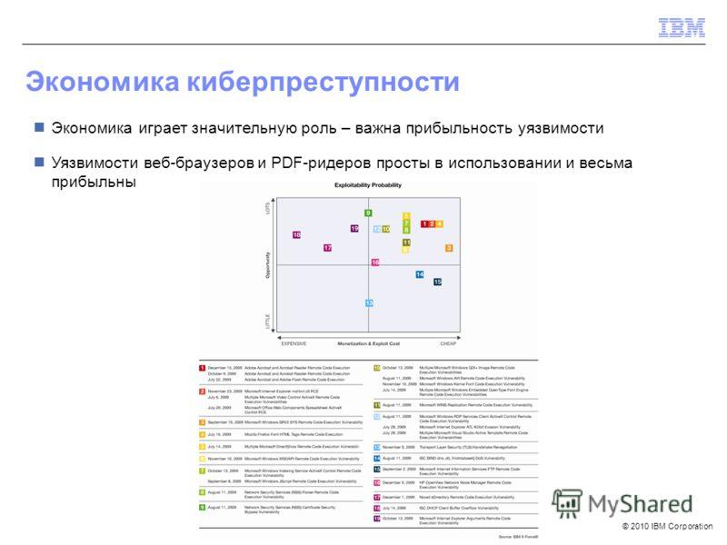 © 2010 IBM Corporation Экономика киберпреступности Экономика играет значительную роль – важна прибыльность уязвимости Уязвимости веб-браузеров и PDF-ридеров просты в использовании и весьма прибыльны