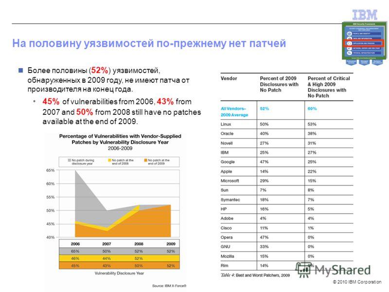 © 2010 IBM Corporation На половину уязвимостей по-прежнему нет патчей Более половины ( 52% ) уязвимостей, обнаруженных в 2009 году, не имеют патча от производителя на конец года. 45% of vulnerabilities from 2006, 43% from 2007 and 50% from 2008 still