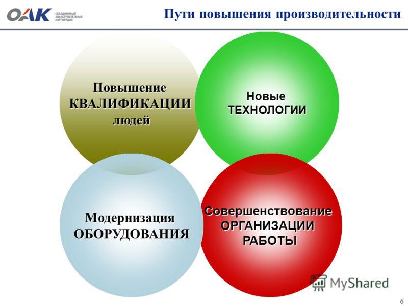 6 Пути повышения производительности ПовышениеКВАЛИФИКАЦИИлюдейНовыеТЕХНОЛОГИИ СовершенствованиеОРГАНИЗАЦИИРАБОТЫМодернизацияОБОРУДОВАНИЯ