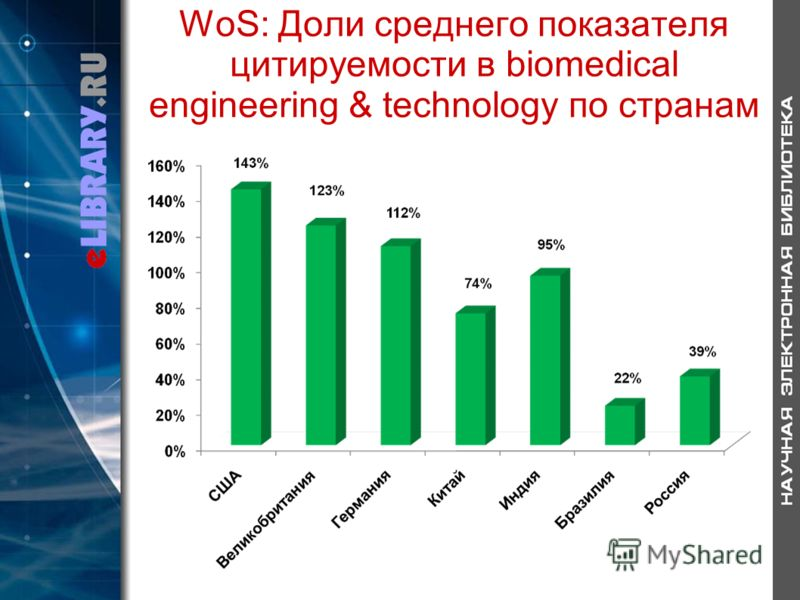 WoS: Доли среднего показателя цитируемости в biomedical engineering & technology по странам