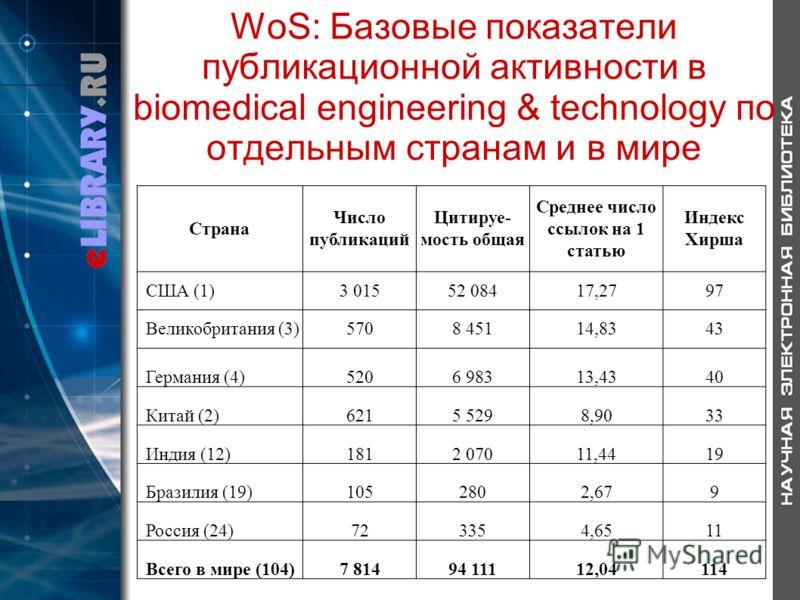 WoS: Базовые показатели публикационной активности в biomedical engineering & technology по отдельным странам и в мире Страна Число публикаций Цитируе- мость общая Среднее число ссылок на 1 статью Индекс Хирша США (1)3 01552 08417,2797 Великобритания