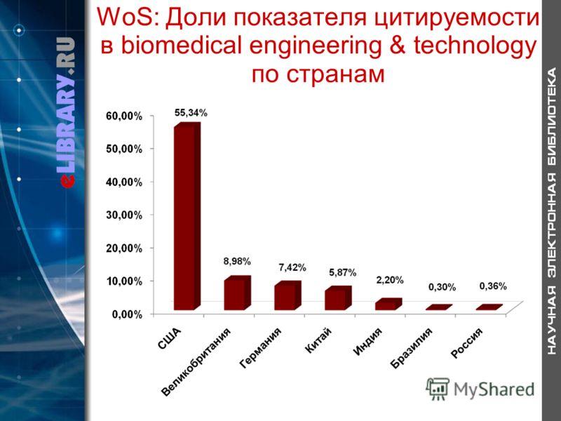 WoS: Доли показателя цитируемости в biomedical engineering & technology по странам