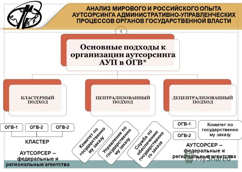 4 АНАЛИЗ МИРОВОГО И РОССИЙСКОГО ОПЫТА АУТСОРСИНГА АДМИНИСТРАТИВНО-УПРАВЛЕНЧЕСКИХ ПРОЦЕССОВ ОРГАНОВ ГОСУДАРСТВЕННОЙ ВЛАСТИ Основные подходы к организации аутсорсинга АУП в ОГВ* КЛАСТЕРНЫЙ ПОДХОД ЦЕНТРАЛИЗОВАННЫЙ ПОДХОД ДЕЦЕНТРАЛИЗОВАННЫЙ ПОДХОД ОГВ-1О