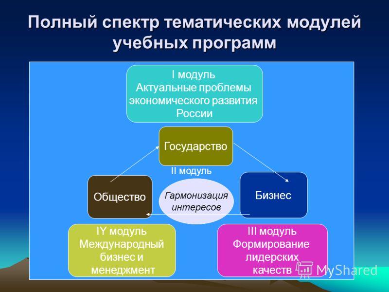Полный спектр тематических модулей учебных программ II модуль I модуль Актуальные проблемы экономического развития России IY модуль Международный бизнес и менеджмент Общество Бизнес Государство III модуль Формирование лидерских качеств Гармонизация и